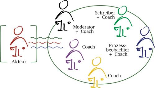 Kollegiales Teamcoaching (KTC)